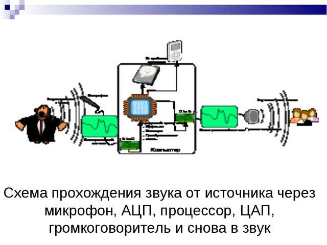 Схема прохождения звука от источника через микрофон, АЦП, процессор, ЦАП, гро...