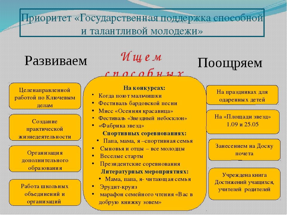 Приоритет «Государственная поддержка способной и талантливой молодежи» Развив...