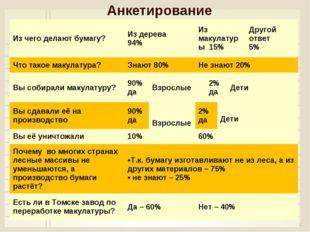 Анкетирование * Из чего делают бумагу?Из дерева 94%Из макулатуры 15% Друг