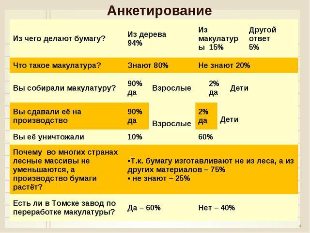 Анкетирование * Из чего делают бумагу?Из дерева 94%Из макулатуры 15% Друг...