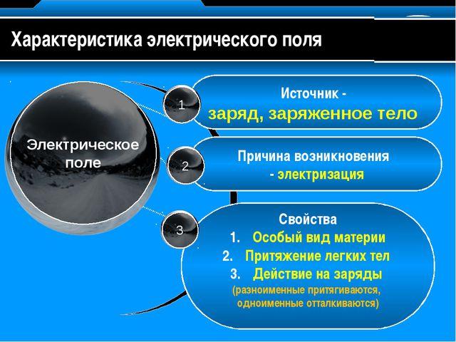 Источник - заряд, заряженное тело Причина возникновения - электризация Свойс...