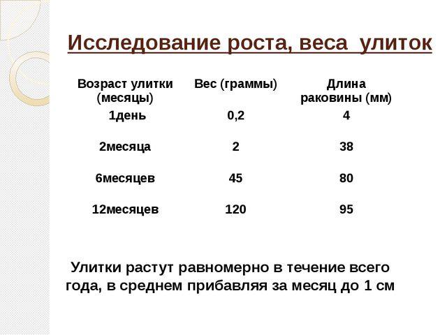 Исследование роста, веса улиток Улитки растут равномерно в течение всего года...