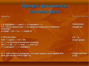 Процесс фотосинтеза световая фаза Процессы Результаты процессов I. а) хло