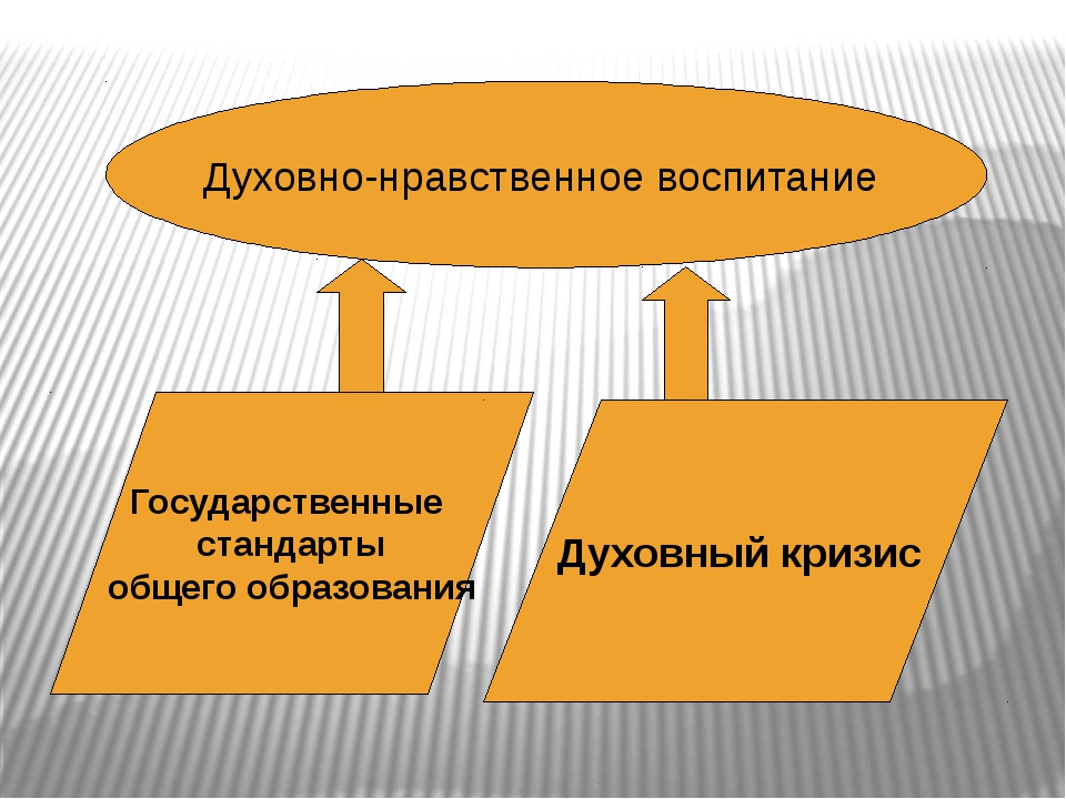 Духовно-нравственное воспитание Государственные стандарты общего образования...