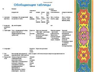 Обобщающие таблицы Отделы растений №Низшиевысшие споровыесеменные водор