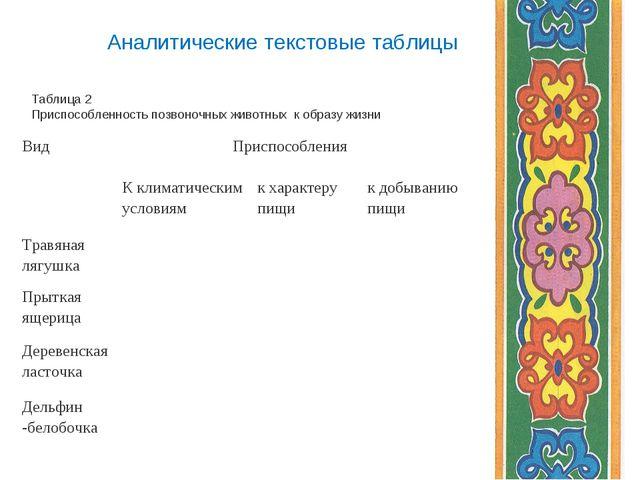 Аналитические текстовые таблицы Таблица 2 Приспособленность позвоночных живот...