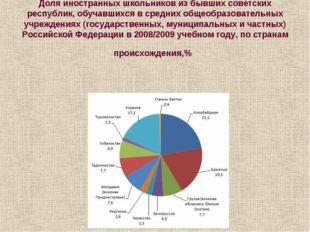 Доля иностранных школьников из бывших советских республик, обучавшихся в сред