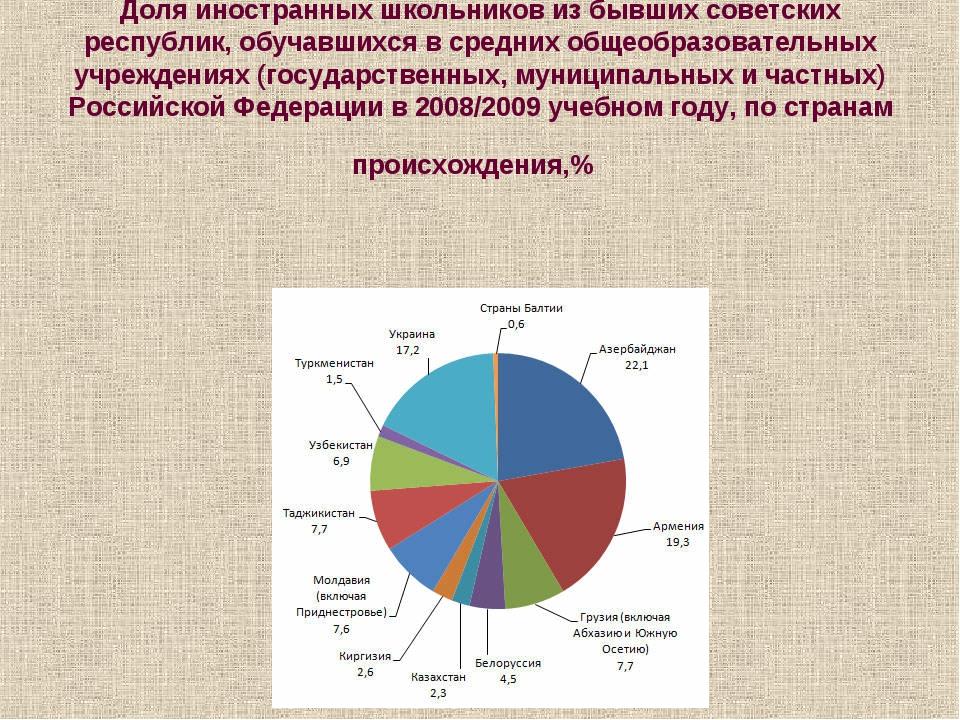 Доля иностранных школьников из бывших советских республик, обучавшихся в сред...