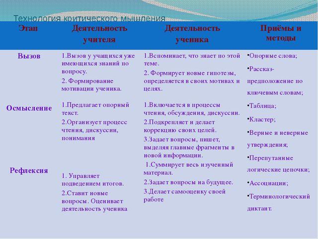Технология критического мышления Этап Деятельность учителя Деятельность учени...