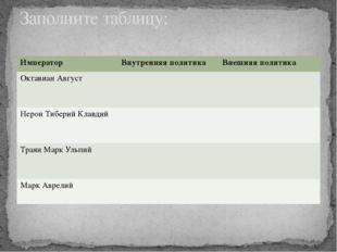 Заполните таблицу: Император Внутренняяполитика Внешняяполитика ОктавианАвгус