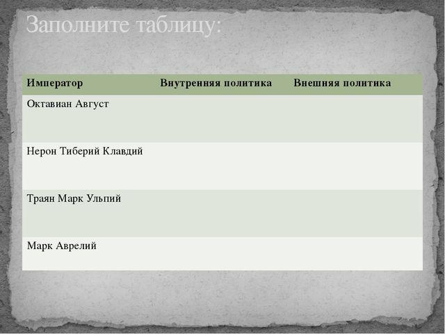 Заполните таблицу: Император Внутренняяполитика Внешняяполитика ОктавианАвгус...
