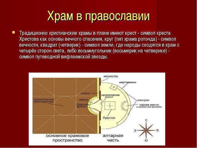 Храм в православии Традиционно христианские храмы в плане имеют крест - симво...