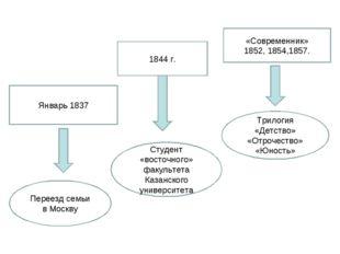 «Современник» 1852, 1854,1857. 1844 г. Январь 1837 Трилогия «Детство» «Отроче