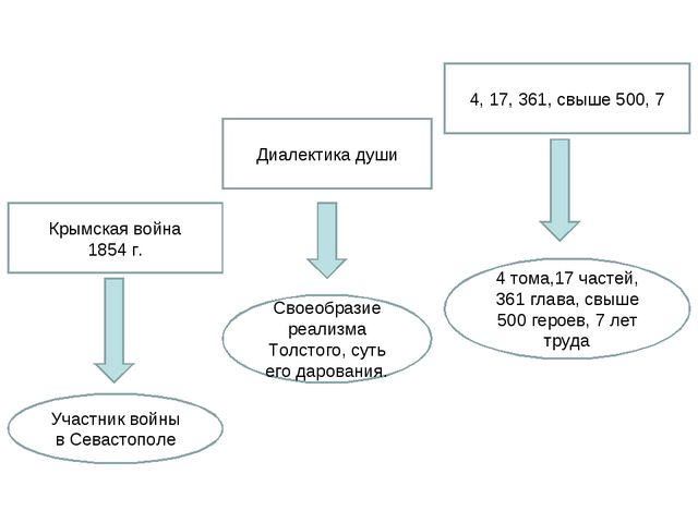 4, 17, 361, свыше 500, 7 Диалектика души Крымская война 1854 г. 4 тома,17 час...