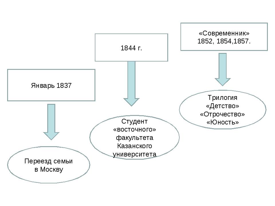 «Современник» 1852, 1854,1857. 1844 г. Январь 1837 Трилогия «Детство» «Отроче...