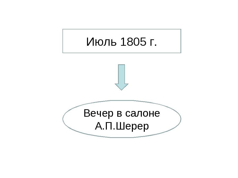 Июль 1805 г. Вечер в салоне А.П.Шерер