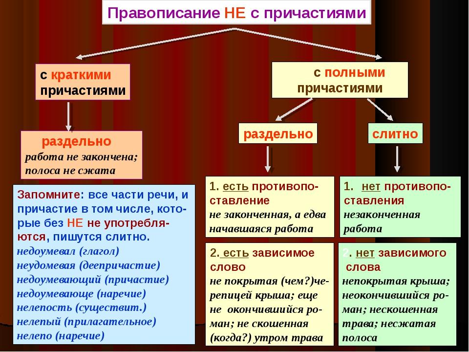 Правописание НЕ с причастиями раздельно работа не закончена; полоса не сжата...