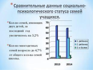 Кол-во семей, имеющих двух детей, за последний год увеличилось на 3,2% Кол-во