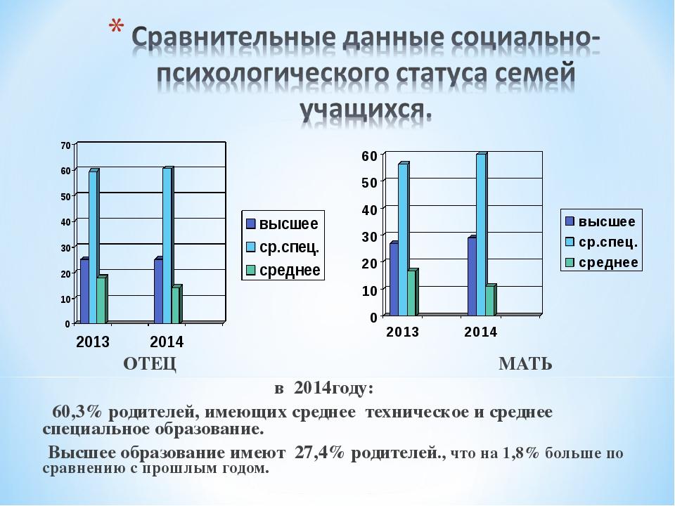 ОТЕЦ МАТЬ в 2014году: 60,3% родителей, имеющих среднее техническое и среднее...