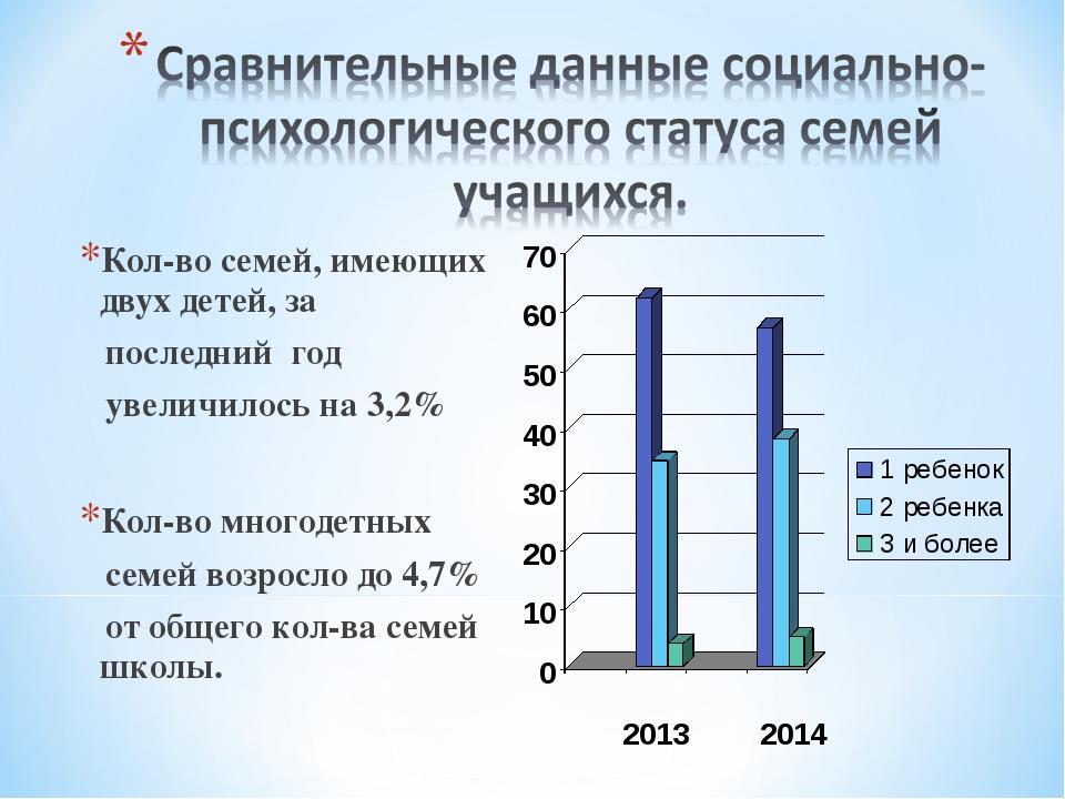Кол-во семей, имеющих двух детей, за последний год увеличилось на 3,2% Кол-во...