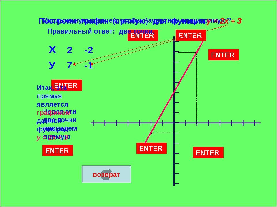 Сколько нужно точек, чтобы начертить одну прямую? ENTER Правильный ответ: две...