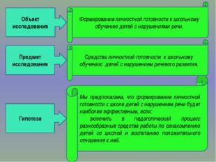 Предмет исследования Объект исследования Гипотеза Формирование личностной гот
