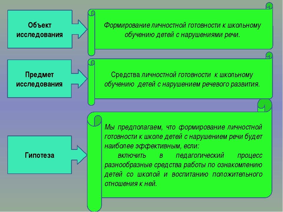 Предмет исследования Объект исследования Гипотеза Формирование личностной гот...