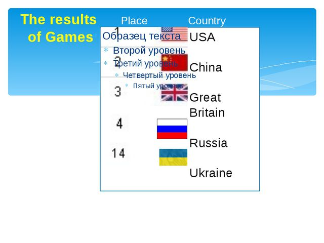 The results Place Country of Games USA China Great Britain Russia Ukraine
