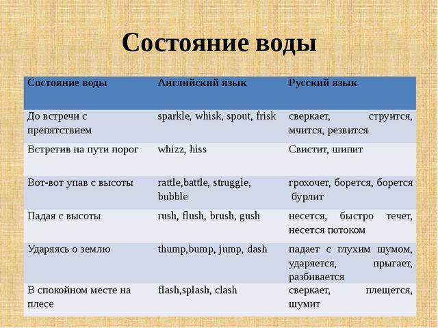 Состояние воды Состояние воды Английский язык Русский язык До встречи с препя...