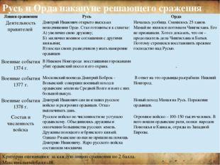 Усиление Московского княжества Ослабление ханской власти Поддержка Д.Донског