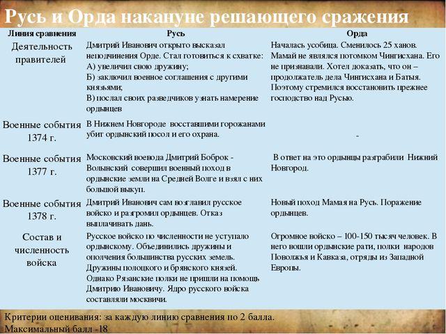 Усиление Московского княжества Ослабление ханской власти Поддержка Д.Донског...
