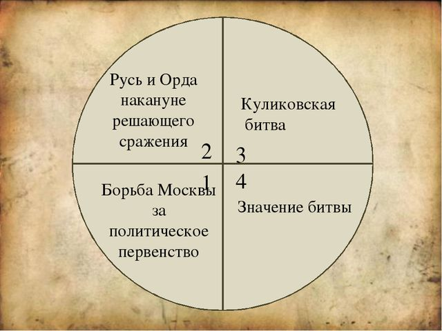 Значение Куликовской битвы Впервые была одержана крупная победа над Ордой Во...