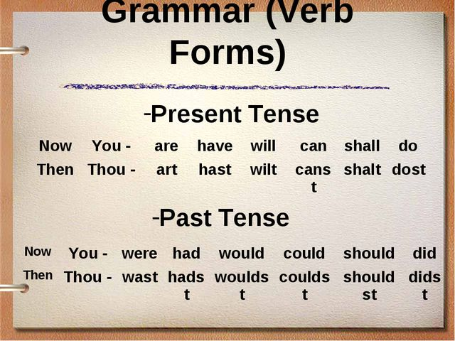 Grammar (Verb Forms) Present Tense Past Tense Now	You -	were	had	would	could...
