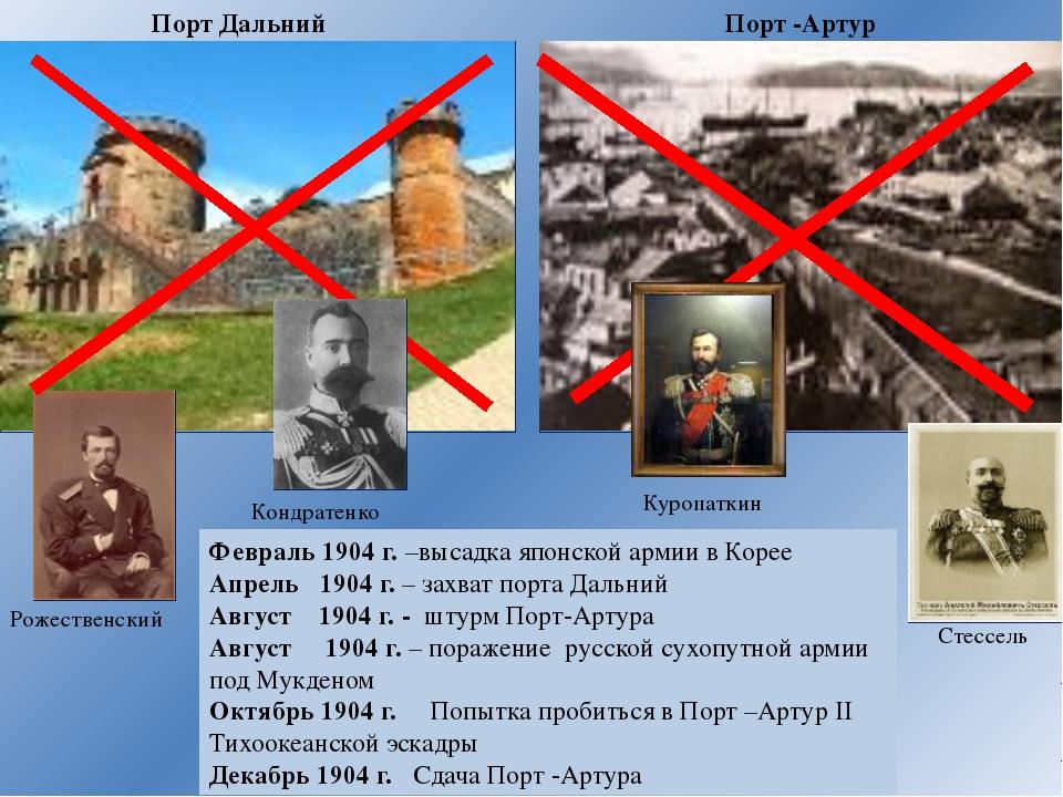 Портсмутский мирный договор 23 августа 1905г Условия - Россия признала Корею...