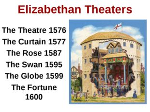 The Theatre 1576 The Curtain 1577 The Rose 1587 The Swan 1595 The Globe 1599