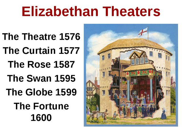 The Theatre 1576 The Curtain 1577 The Rose 1587 The Swan 1595 The Globe 1599...