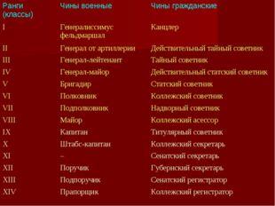 Ранги (классы)Чины военныеЧины гражданские IГенералиссимус фельдмаршалКан