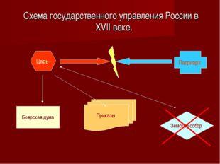 Схема государственного управления России в XVII веке. Царь Боярская дума При