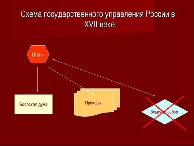 Схема государственного управления России в XVII веке. Царь Боярская дума При...