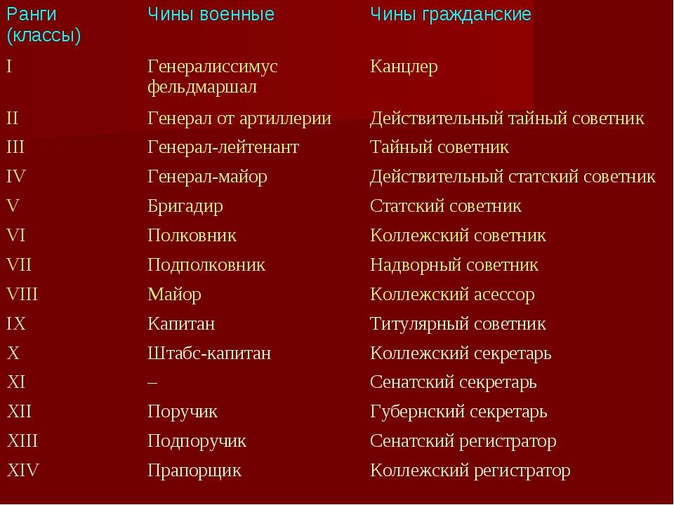 Ранги (классы)Чины военныеЧины гражданские IГенералиссимус фельдмаршалКан...