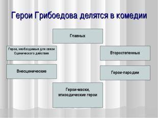 Герои Грибоедова делятся в комедии Главных Второстепенных Внесценические Геро
