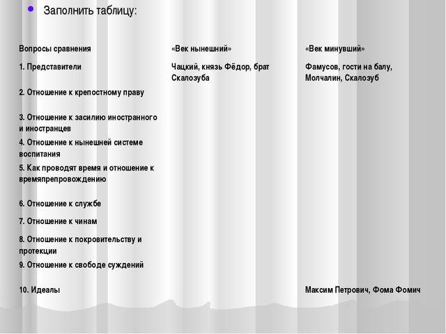 Заполнить таблицу: Вопросы сравнения«Век нынешний»«Век минувший» 1. Предста...