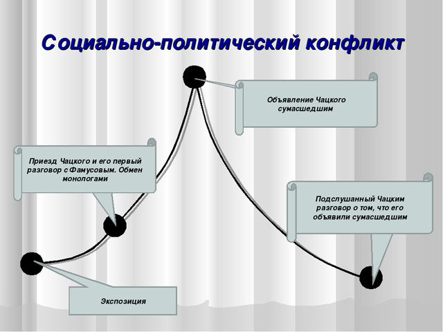 Социально-политический конфликт Экспозиция Завязка Кульминация Развязка Приез...