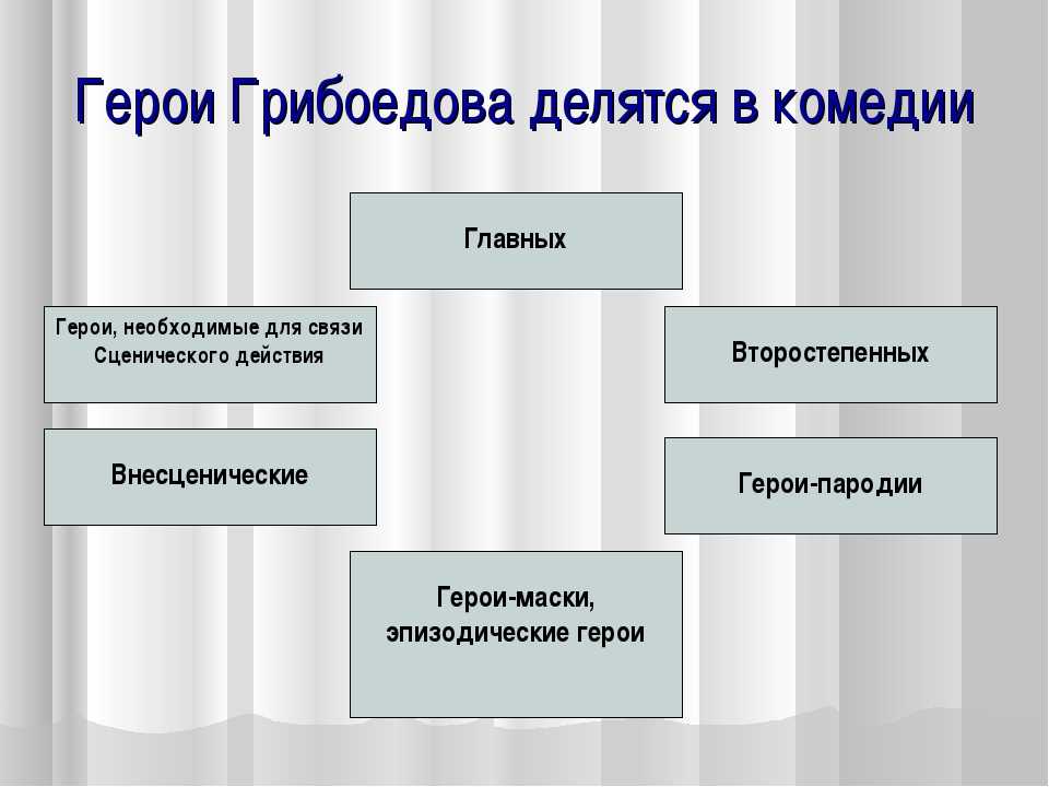 Герои Грибоедова делятся в комедии Главных Второстепенных Внесценические Геро...