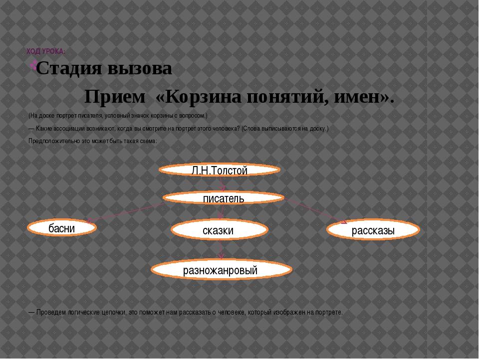 ХОД УРОКА: Стадия вызова Прием «Корзина понятий, имен». (На доске портрет пи...