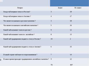 Анкета №1 Анкета №1 Вопрос Знают Не знают 1 Когда чай впервые попал в Россию?