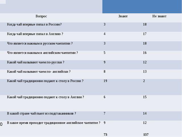 Анкета №1 Анкета №1 Вопрос Знают Не знают 1 Когда чай впервые попал в Россию?...