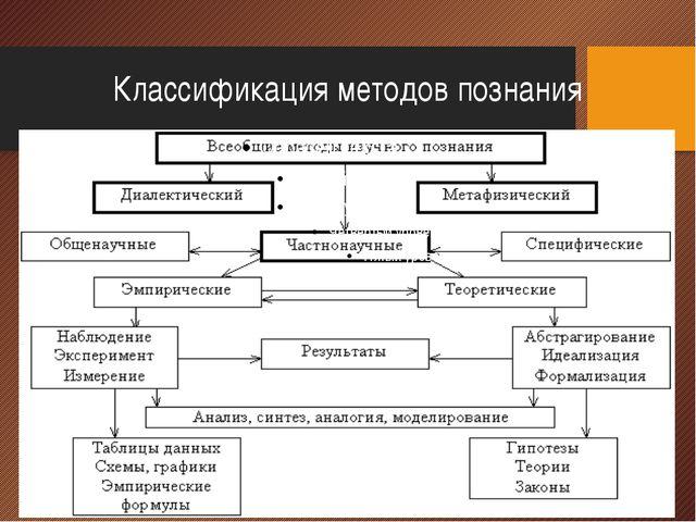 Классификация методов познания
