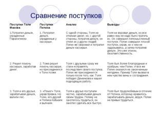 Сравнение поступков Поступки Толи МазоваПоступки ПопикаАнализВыводы 1.Пот