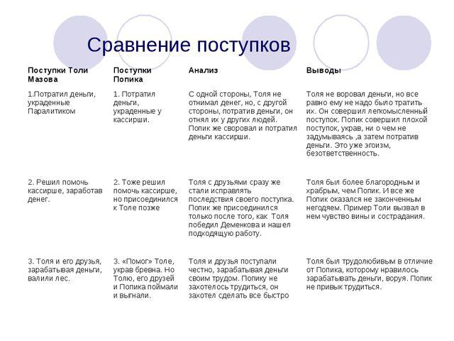 Сравнение поступков Поступки Толи МазоваПоступки ПопикаАнализВыводы 1.Пот...